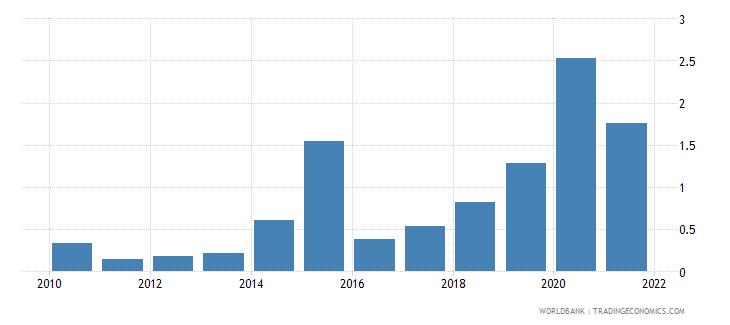 liberia total debt service percent of gni wb data