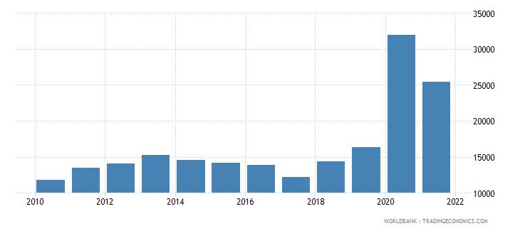 liberia total fisheries production metric tons wb data