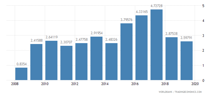 liberia total reserves in months of imports wb data