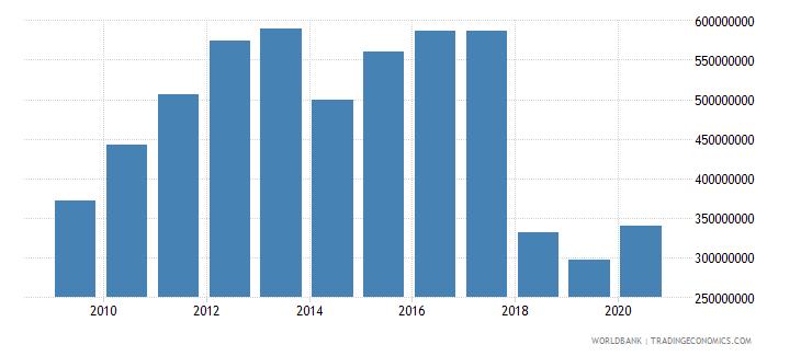 liberia total reserves minus gold us dollar wb data