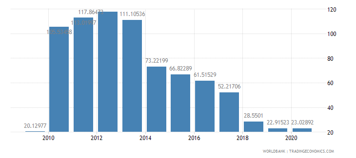 liberia total reserves percent of total external debt wb data