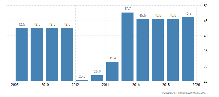 liberia total tax rate percent of profit wb data