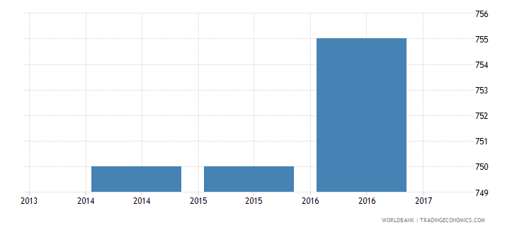 liberia trade cost to export us$ per container wb data
