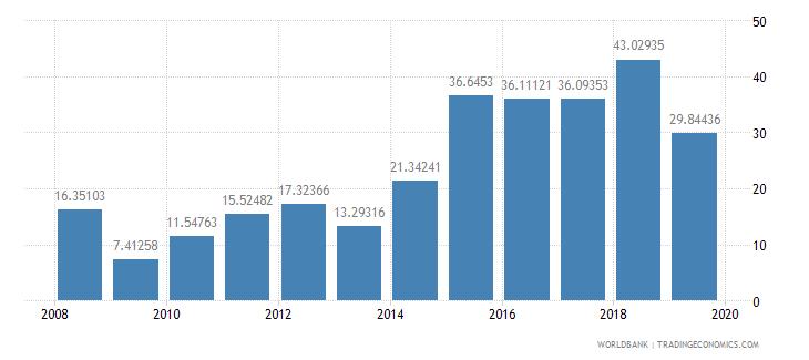 liberia transport services percent of service imports bop wb data