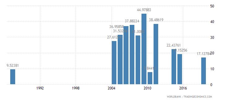 liberia travel services percent of service exports bop wb data