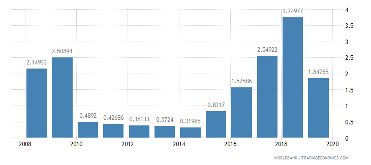 liberia travel services percent of service imports bop wb data