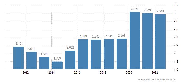 liberia unemployment female percent of female labor force wb data