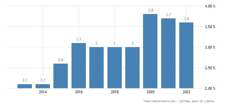 Liberia Unemployment Rate