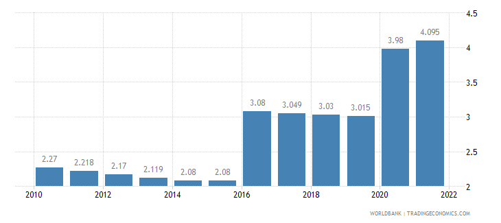 liberia unemployment total percent of total labor force wb data