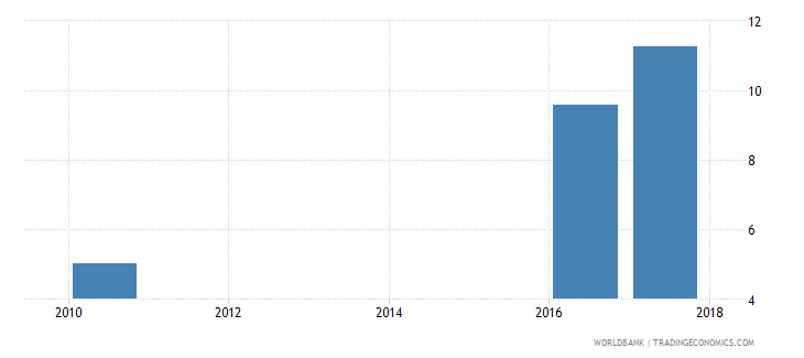 liberia unemployment with advanced education female wb data