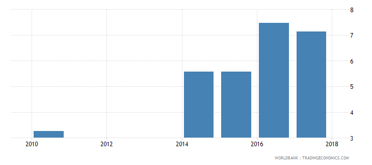 liberia unemployment with advanced education male wb data