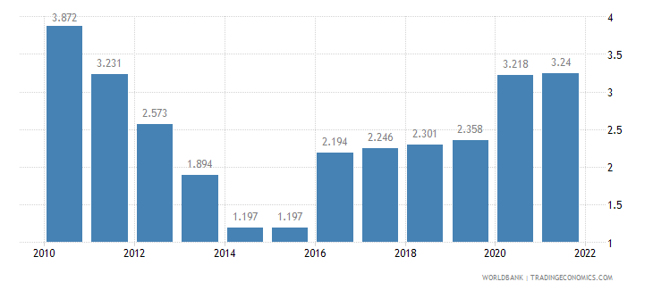 liberia unemployment youth female percent of female labor force ages 15 24 wb data