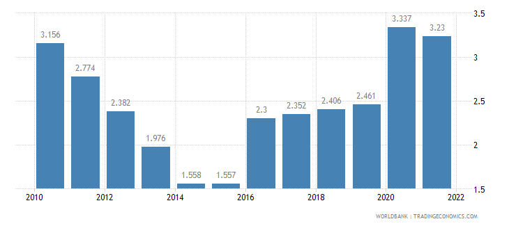 liberia unemployment youth total percent of total labor force ages 15 24 wb data