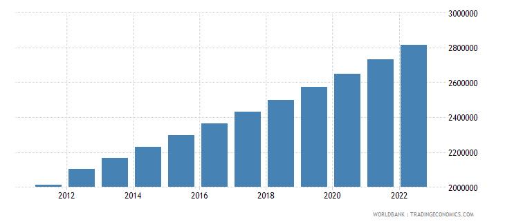 liberia urban population wb data