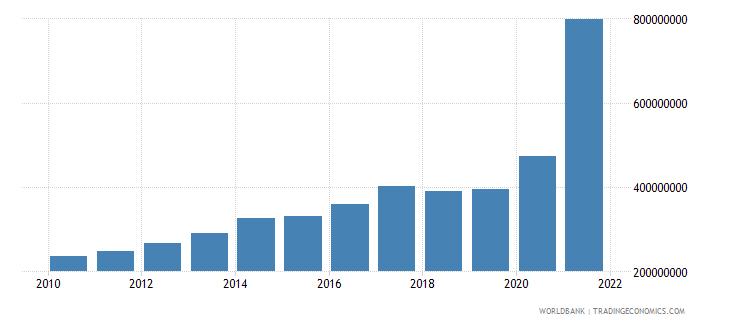 liberia use of imf credit dod us dollar wb data