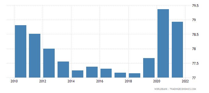 liberia vulnerable employment total percent of total employment wb data