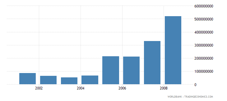 liberia wages and salaries current lcu wb data