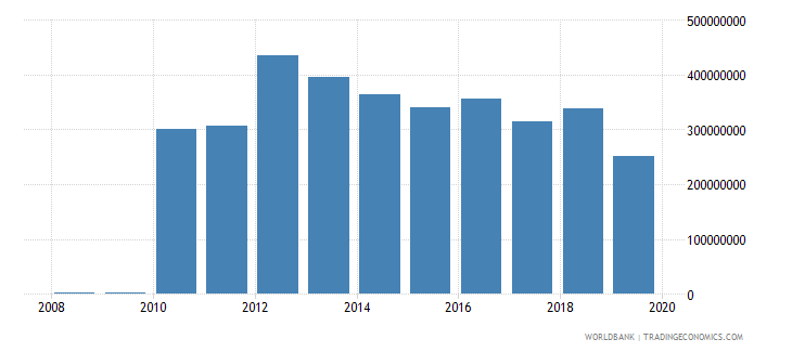 liberia workers remittances and compensation of employees paid us dollar wb data