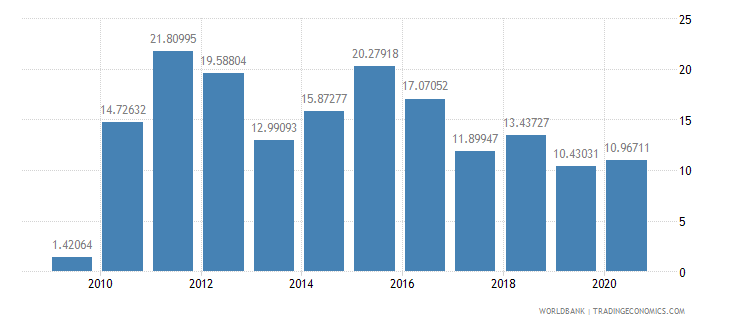liberia workers remittances and compensation of employees received percent of gdp wb data