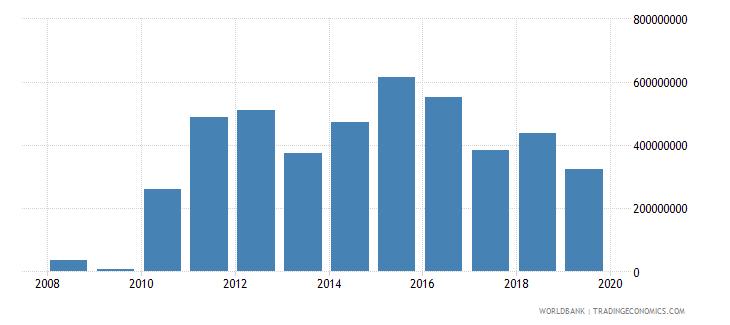 liberia workers remittances receipts bop us dollar wb data