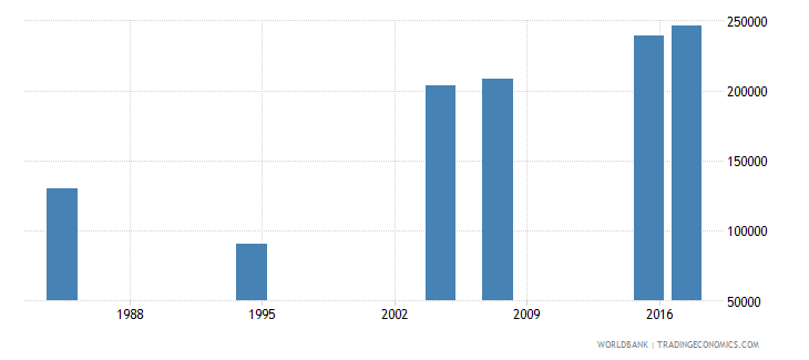liberia youth illiterate population 15 24 years female number wb data