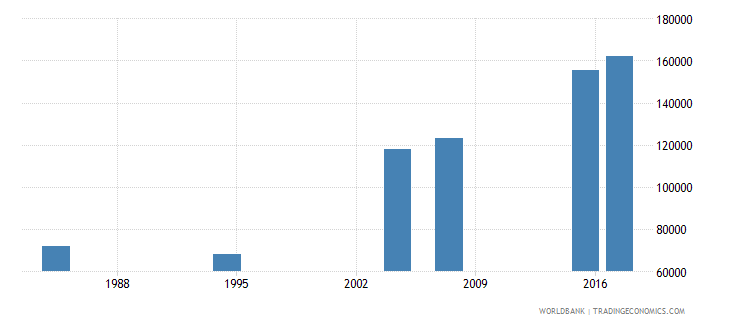 liberia youth illiterate population 15 24 years male number wb data