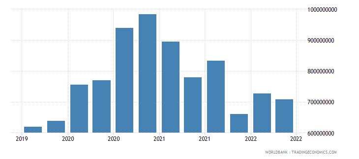 libya 01_cross border loans from bis reporting banks wb data
