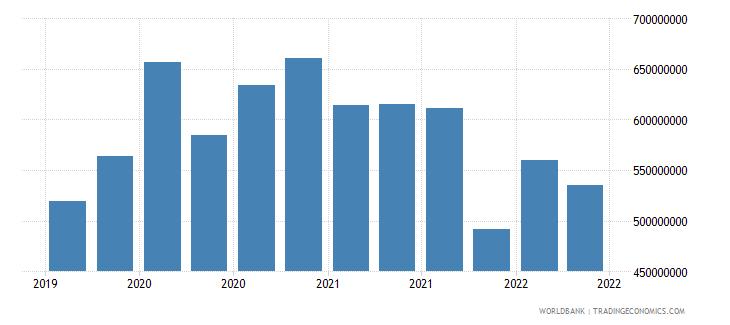 libya 02_cross border loans from bis banks to nonbanks wb data