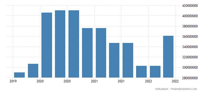 libya 09_insured export credit exposures berne union wb data