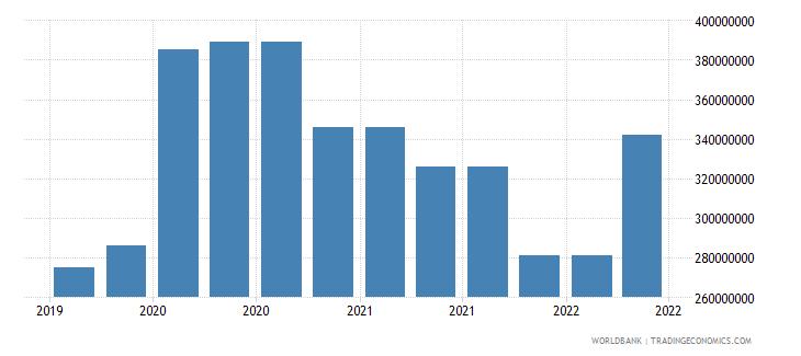libya 10_insured export credit exposures short term bu wb data