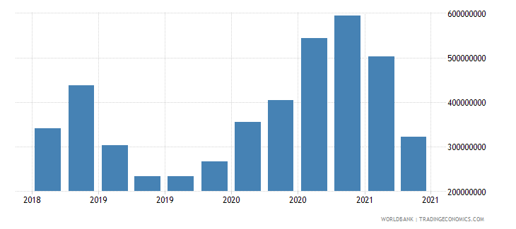 libya 12_liabilities to bis banks cons  short term wb data
