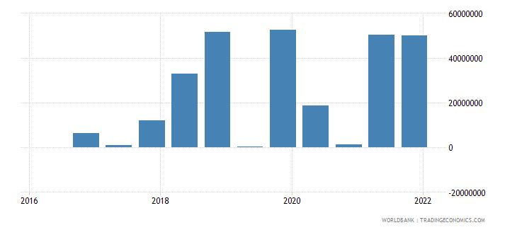 libya 15_debt securities held by nonresidents total short term wb data