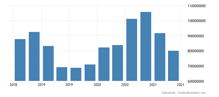 libya 22_liabilities to bis banks locational total wb data