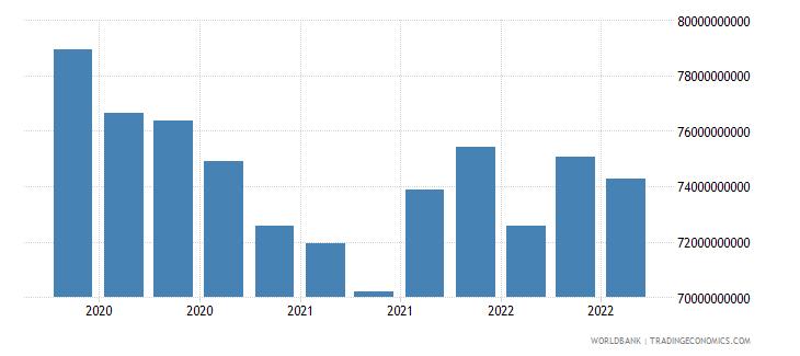 libya 24_international reserves excluding gold wb data