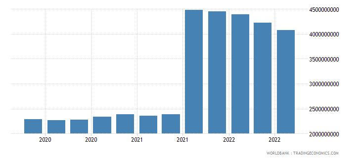 libya 25_sdr holdings wb data
