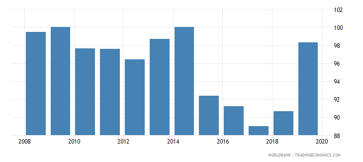 libya 5 bank asset concentration wb data