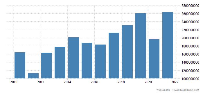 libya adjusted savings carbon dioxide damage us dollar wb data