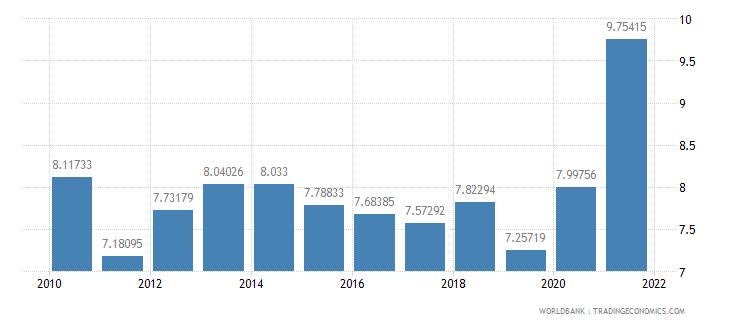 libya adjusted savings consumption of fixed capital percent of gni wb data