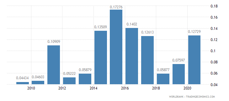 libya adjusted savings net forest depletion percent of gni wb data