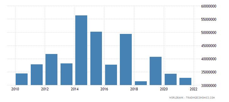libya adjusted savings net forest depletion us dollar wb data