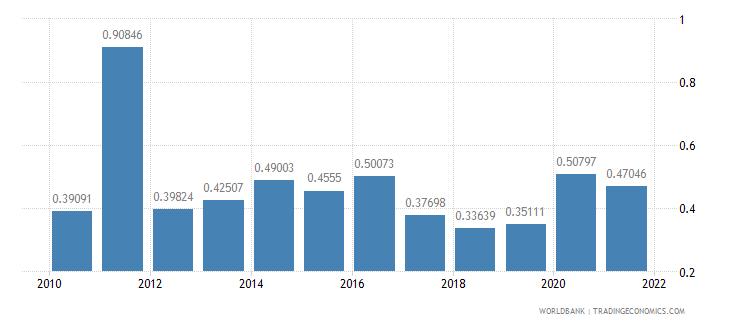 libya adjusted savings particulate emission damage percent of gni wb data