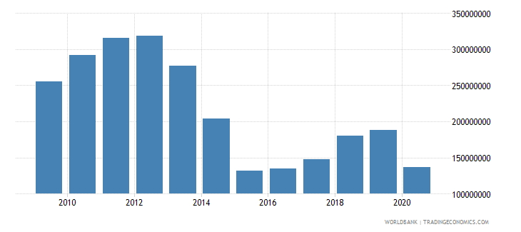 libya adjusted savings particulate emission damage us dollar wb data