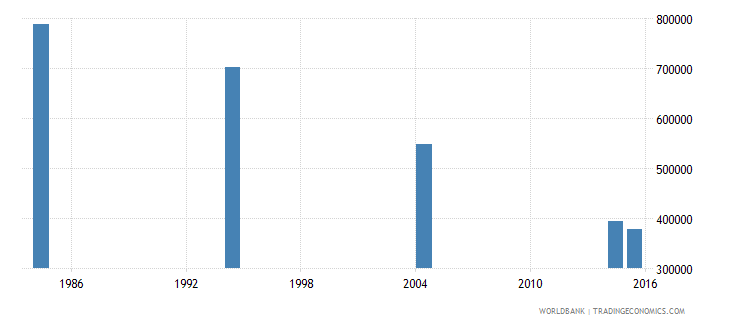 libya adult illiterate population 15 years both sexes number wb data