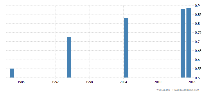 libya adult literacy rate population 15 years gender parity index gpi wb data