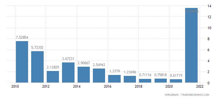 libya air transport freight million ton km wb data