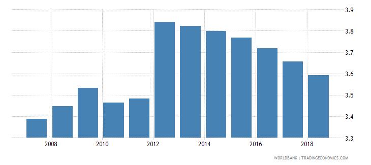 libya atms per 100000 adults gfd wb data