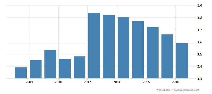 libya automated teller machines atms per 100000 adults wb data