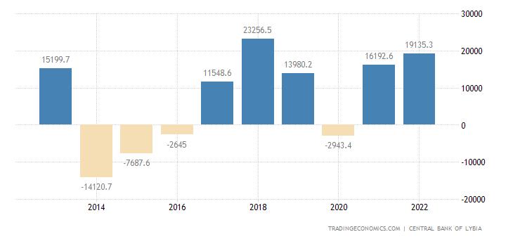 Libya Balance of Trade