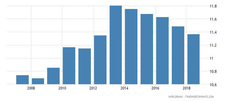 libya bank branches per 100000 adults wb data
