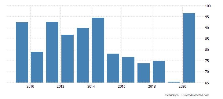 libya bank concentration percent wb data